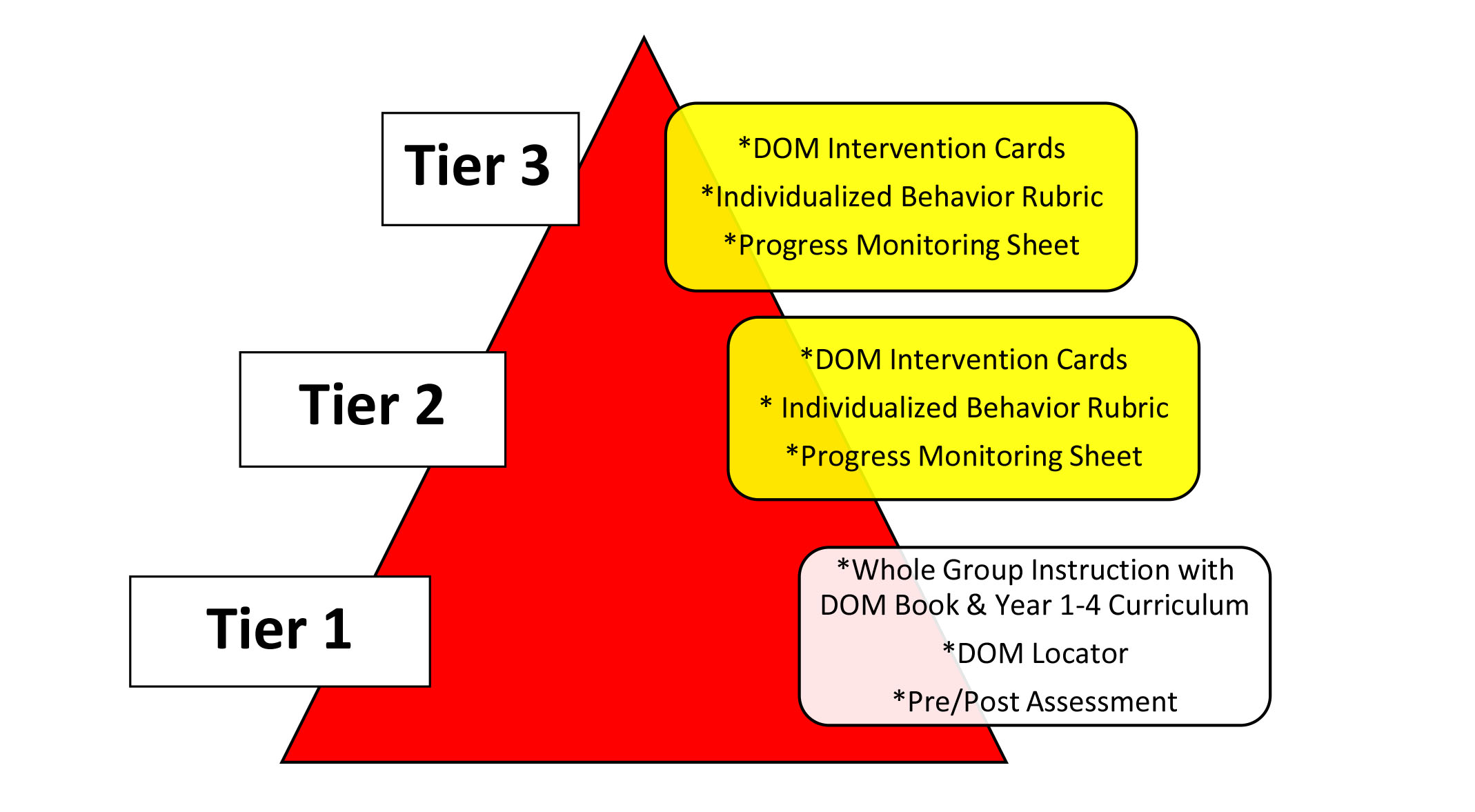 The tiers of the Intervention Kit